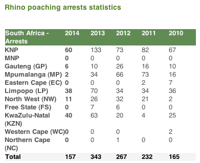 rhino poaching arrest stats