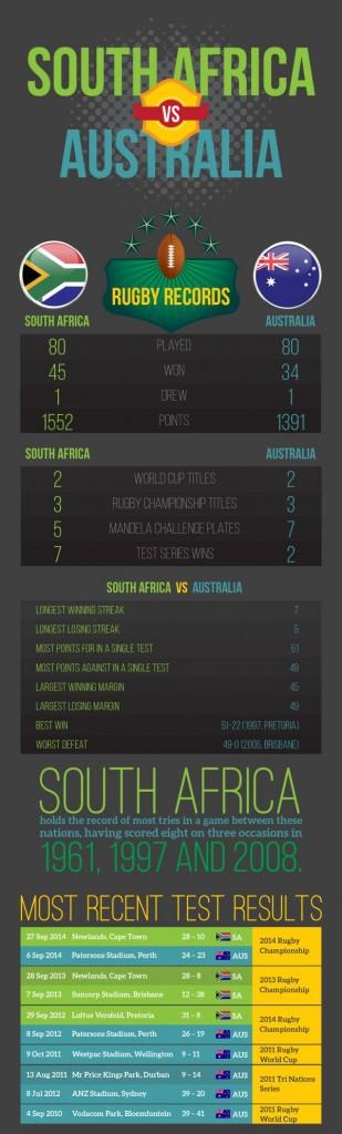 SAvsAUS_RugbyInfographics