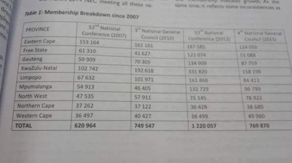 ANC Membership Figures