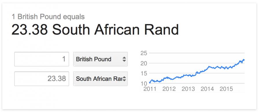 Pound to Rand