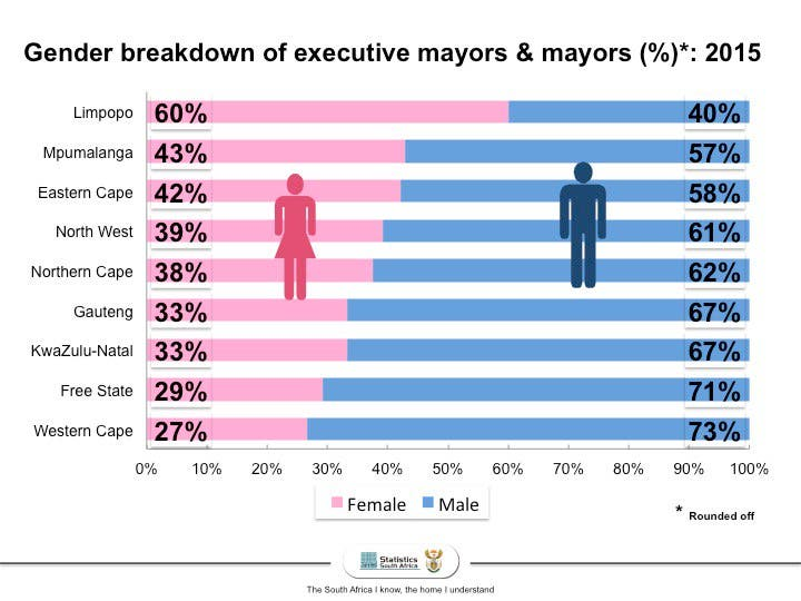 Breakdown of male and female mayors in South Africa