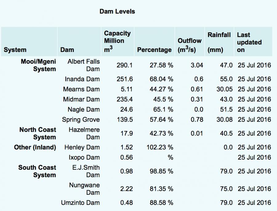 Dams in KZN