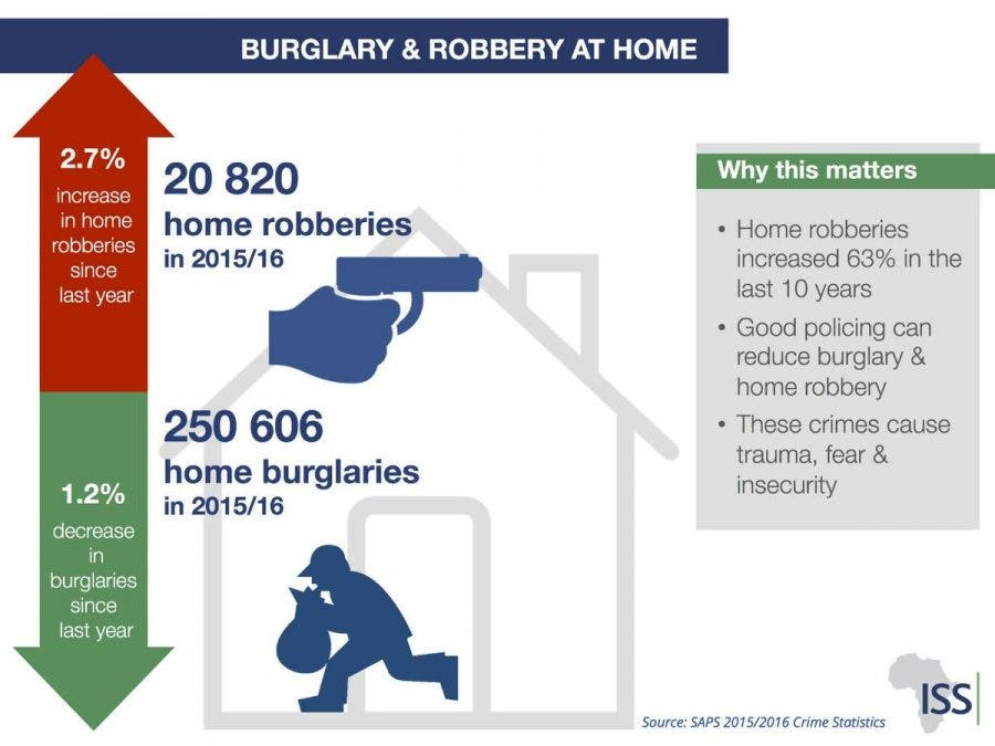 Burglary and Robbery South Africa