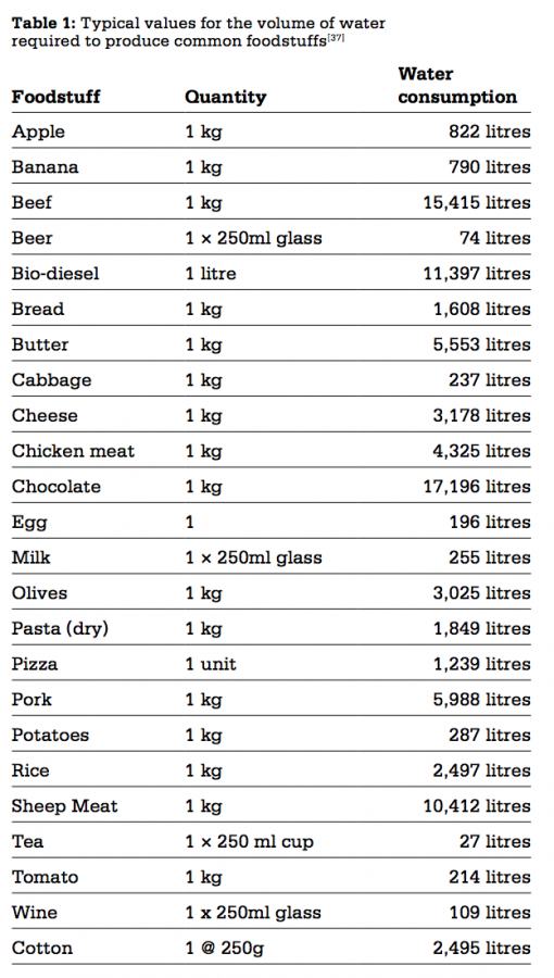 Amount of water used for food