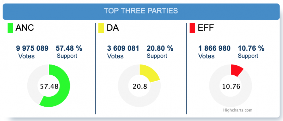 south africa national election results 3