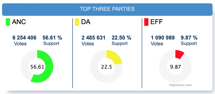 south african national elections results