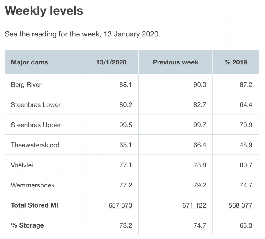 City of Cape Town's dam water levels