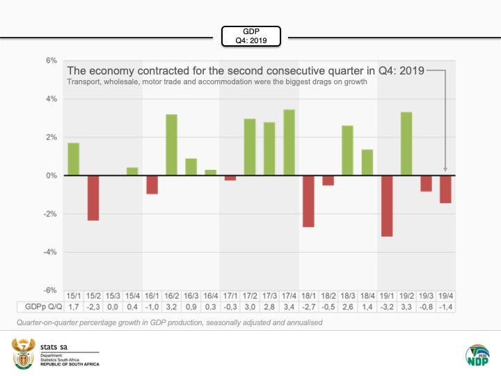 south africa recessions gdp
