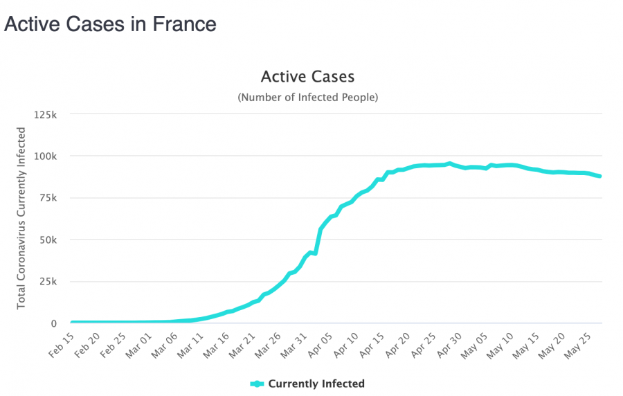 Active cases France
