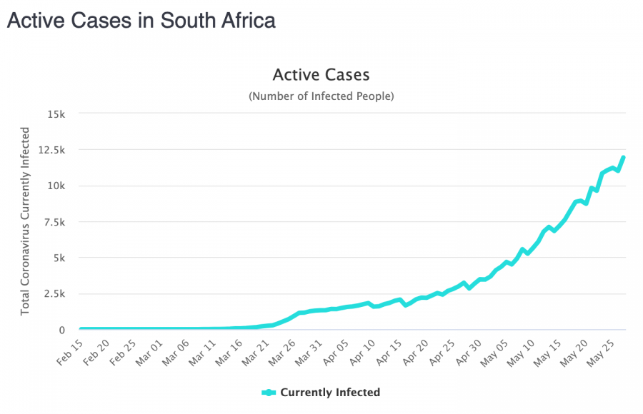 Active cases South Africa
