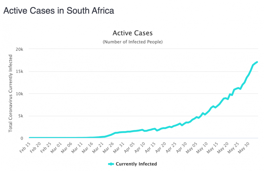 graph active coronavirus cases south africa