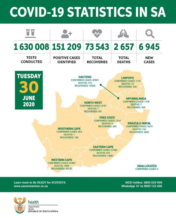 Covid-19 Statistics South Africa