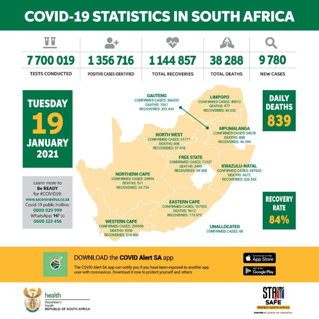Covid 19 stats south africa 2