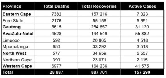 covid statistics sa