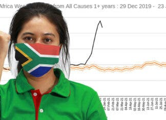 Excess Deaths in South Africa Decline for First Time Since November